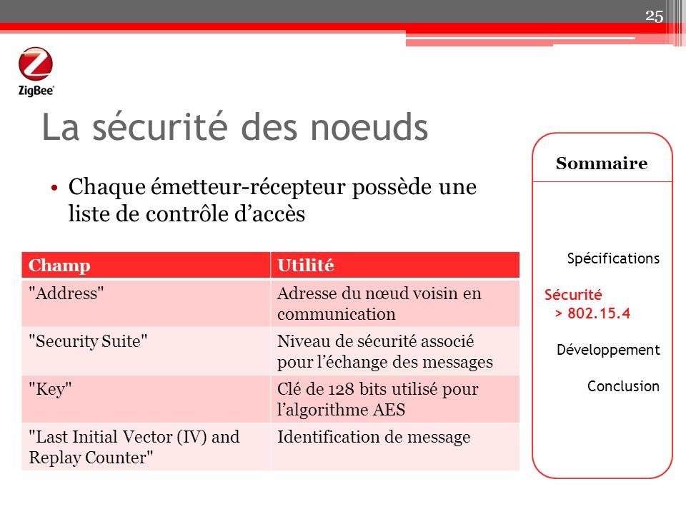 La sécurité des noeuds Chaque émetteur-récepteur possède une liste de contrôle daccès Sommaire Spécifications Sécurité > 802.15.4 Développement Conclu