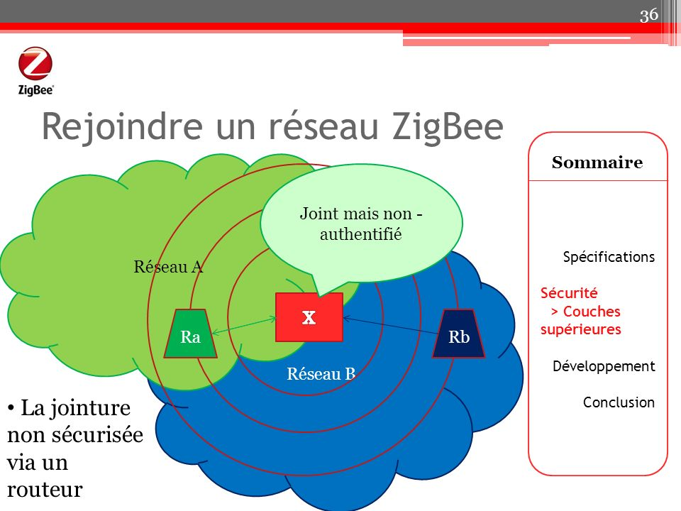 Réseau B Réseau A Rejoindre un réseau ZigBee Sommaire Spécifications Sécurité > Couches supérieures Développement Conclusion 36 RaRb Joint mais non -