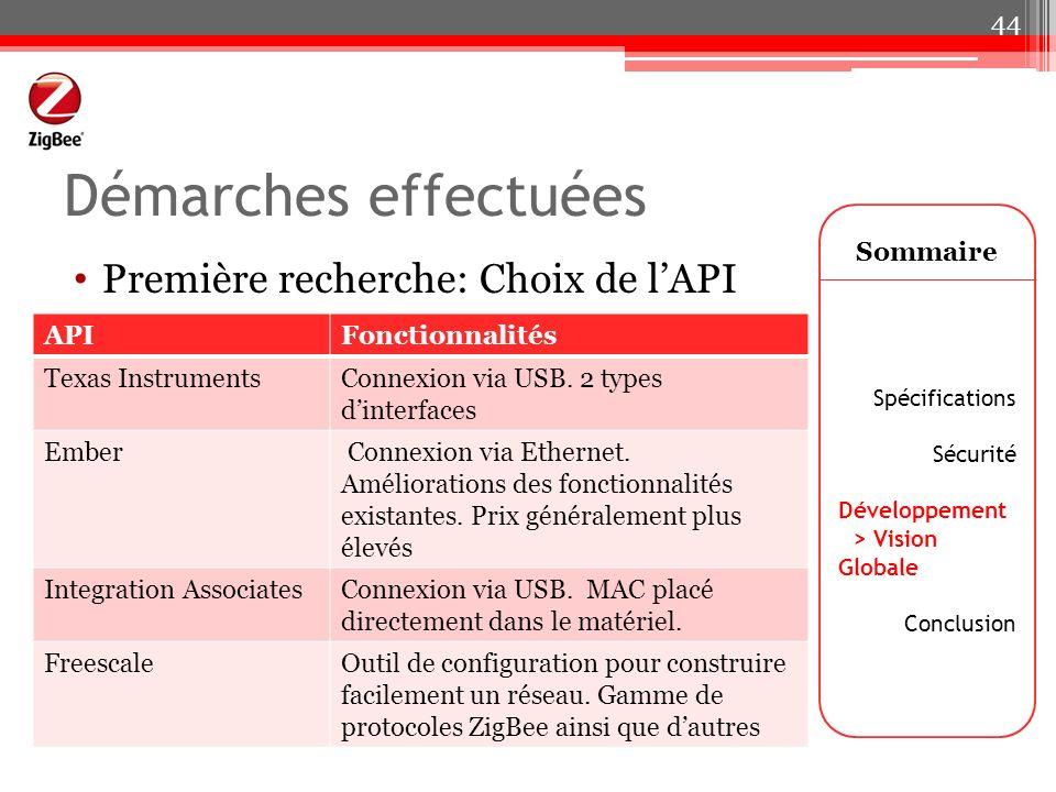 Démarches effectuées Première recherche: Choix de lAPI Sommaire Spécifications Sécurité Développement > Vision Globale Conclusion 44 APIFonctionnalité