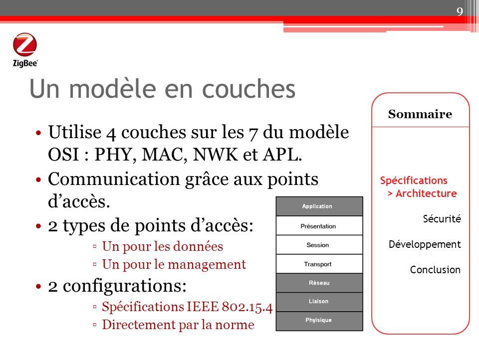 Un modèle en couches Utilise 4 couches sur les 7 du modèle OSI : PHY, MAC, NWK et APL. Communication grâce aux points daccès. 2 types de points daccès