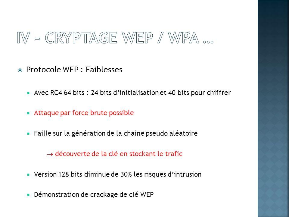 Protocole WEP : Faiblesses Avec RC4 64 bits : 24 bits dinitialisation et 40 bits pour chiffrer Attaque par force brute possible Faille sur la générati