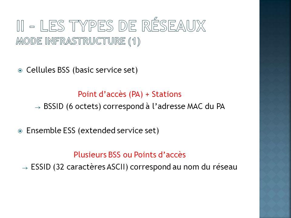 Cellules BSS (basic service set) Point daccès (PA) + Stations BSSID (6 octets) correspond à ladresse MAC du PA Ensemble ESS (extended service set) Plu