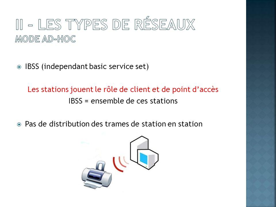 IBSS (independant basic service set) Les stations jouent le rôle de client et de point daccès IBSS = ensemble de ces stations Pas de distribution des
