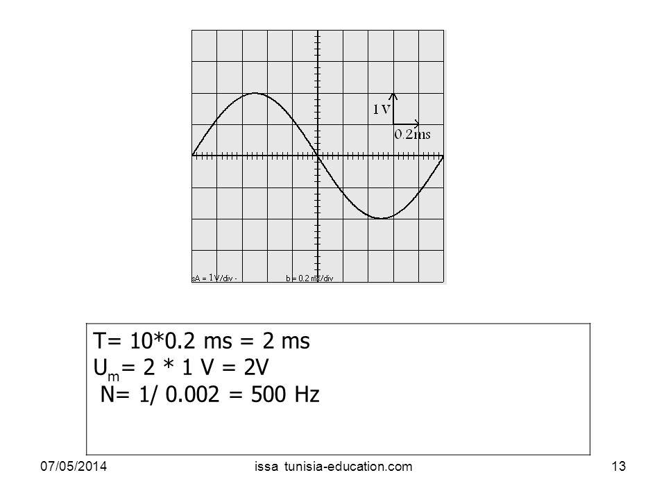 T= 10*0.2 ms = 2 ms U m = 2 * 1 V = 2V N= 1/ 0.002 = 500 Hz 07/05/201413issa tunisia-education.com