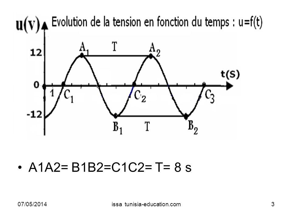Conclusion Loscilloscope permet de déterminer la valeur maximale et la période de la tension.