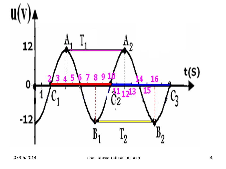 2- Valeur efficace dune tension alternative sinusoïdale. 07/05/201415issa tunisia-education.com