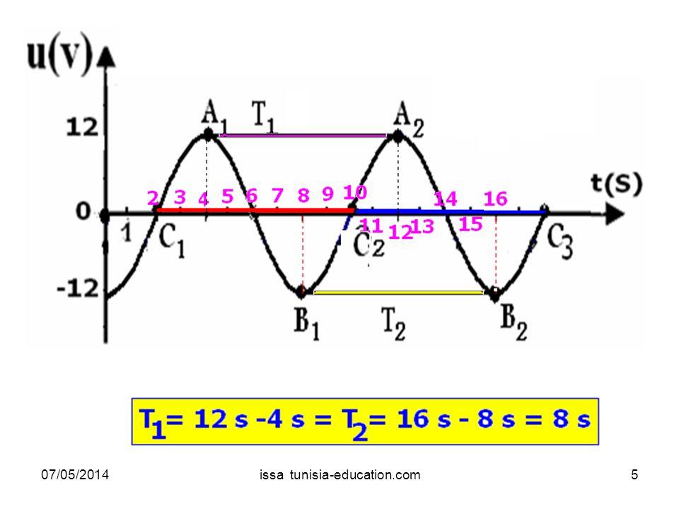 On a rassemblé ci-dessous les oscillogrammes obtenus avec ses réglages 2V/div.