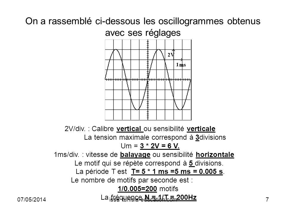 On a rassemblé ci-dessous les oscillogrammes obtenus avec ses réglages 2V/div. : Calibre vertical ou sensibilité verticale La tension maximale corresp