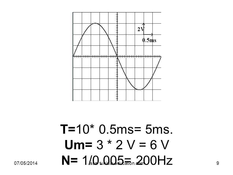Conclusion La valeur efficace et la valeur maximale dune tension alternative sinusoïdale sont proportionnelles.