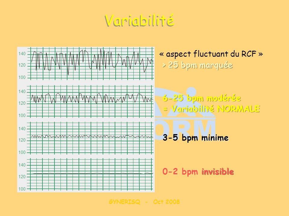 GYNERISQ - Oct 2008 140 120 100 140 120 100 140 120 100 140 120 100 > 25 bpm marquée 6-25 bpm modérée = Variabilité NORMALE invisible 0-2 bpm invisibl
