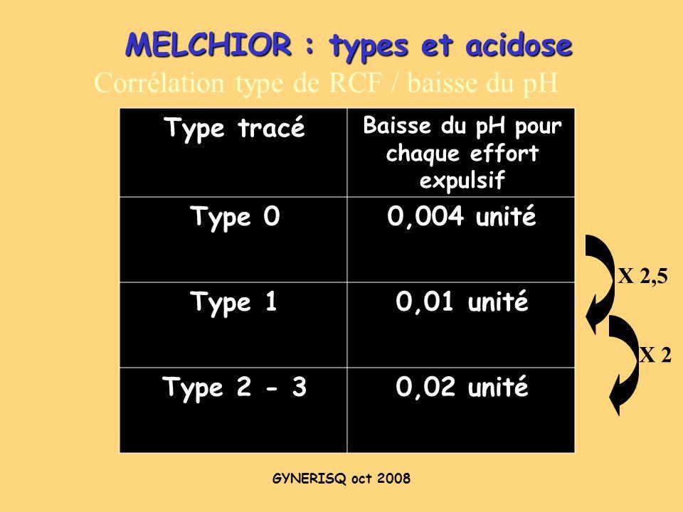 GYNERISQ oct 2008 MELCHIOR : types et acidose Corrélation type de RCF / baisse du pH Type tracé Baisse du pH pour chaque effort expulsif Type 00,004 u