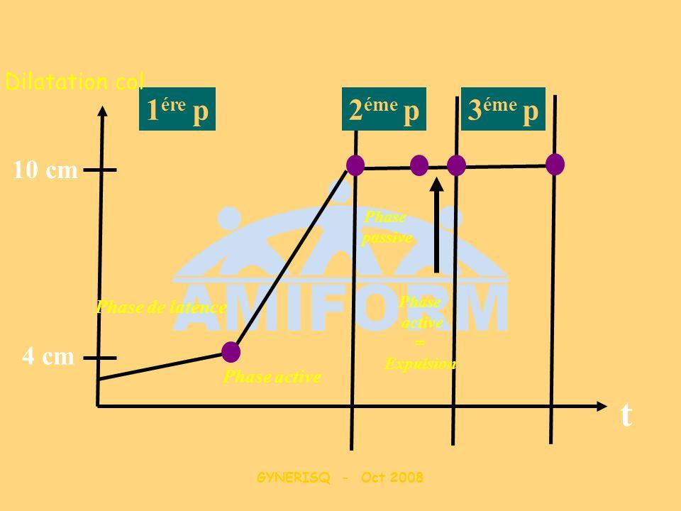 GYNERISQ - Oct 2008 1 ére p2 éme p3 éme p Phase de latence Phase active Phase passive Phase active = Expulsion 4 cm 10 cm t Dilatation col