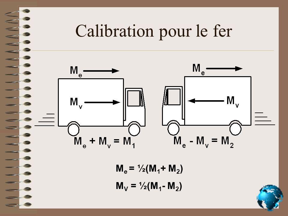 Calibration pour le fer M e = ½(M 1 + M 2 ) M V = ½(M 1 - M 2 )