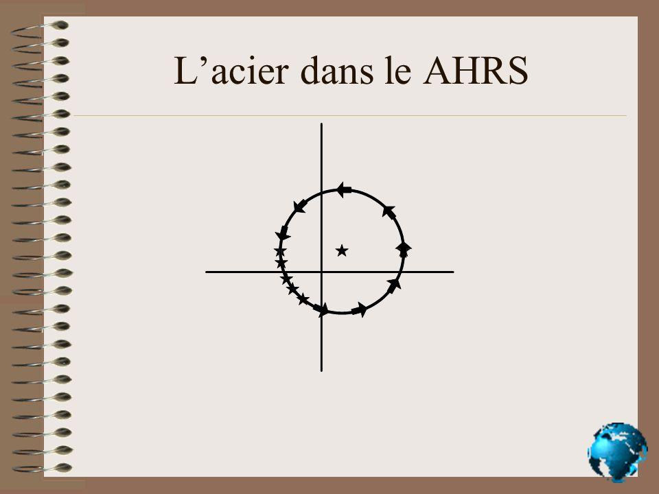 Lacier dans le AHRS