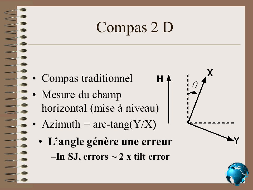 Compas 2 D Compas traditionnel Mesure du champ horizontal (mise à niveau) Azimuth = arc-tang(Y/X) Langle génère une erreur –In SJ, errors ~ 2 x tilt e