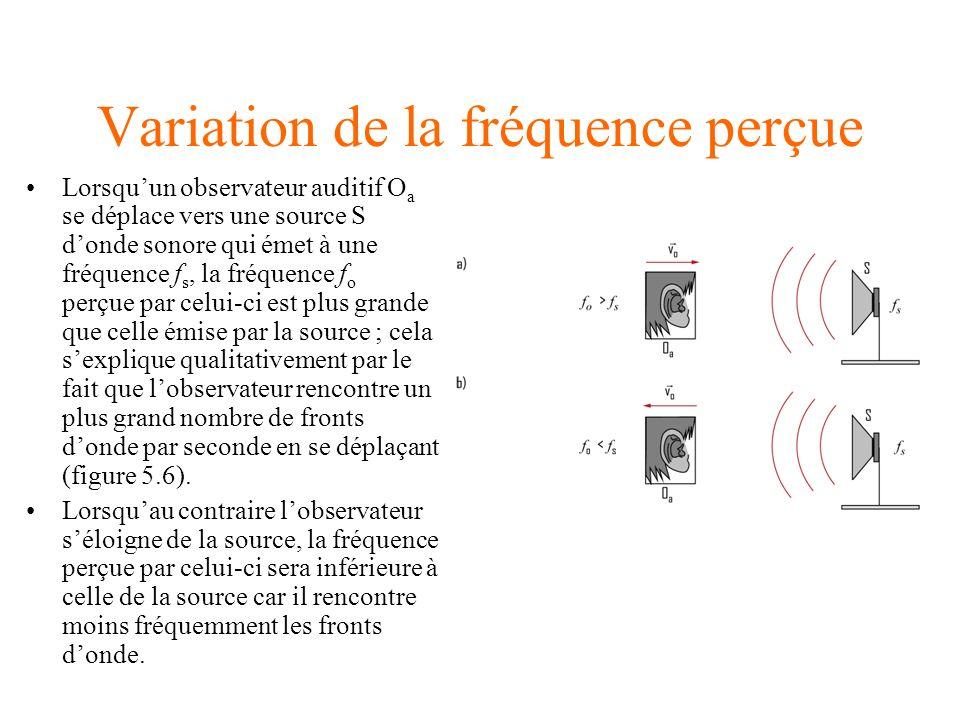 Variation de la fréquence perçue Lorsquun observateur auditif O a se déplace vers une source S donde sonore qui émet à une fréquence f s, la fréquence f o perçue par celui-ci est plus grande que celle émise par la source ; cela sexplique qualitativement par le fait que lobservateur rencontre un plus grand nombre de fronts donde par seconde en se déplaçant (figure 5.6).