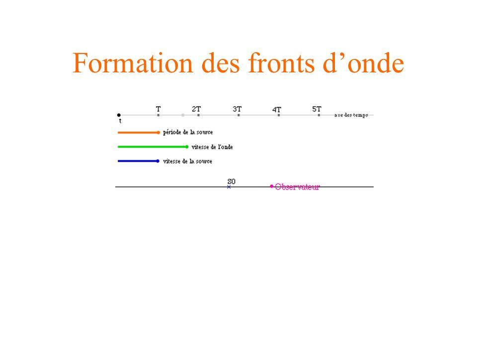 Formation des fronts donde