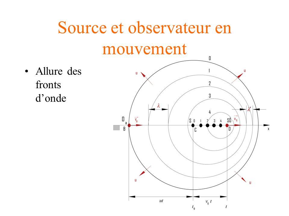 Source et observateur en mouvement Allure des fronts donde