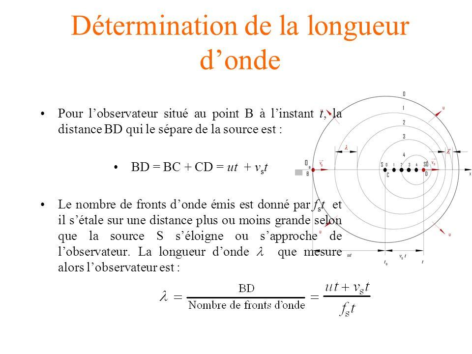 Détermination de la longueur donde Pour lobservateur situé au point B à linstant t, la distance BD qui le sépare de la source est : BD = BC + CD = ut + v s t Le nombre de fronts donde émis est donné par f s t et il sétale sur une distance plus ou moins grande selon que la source S séloigne ou sapproche de lobservateur.