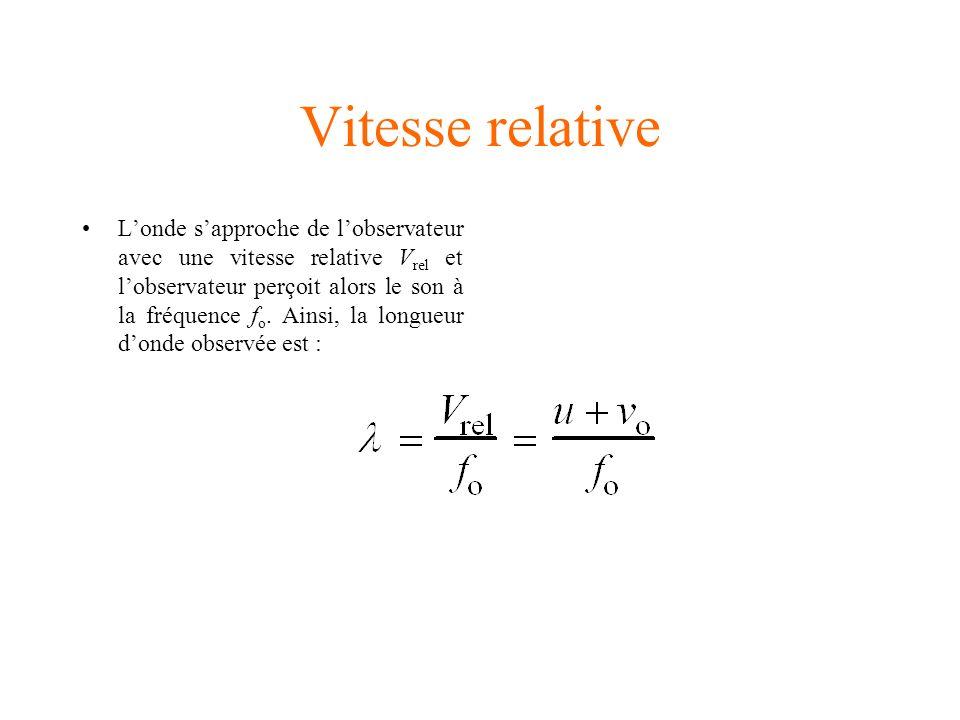 Équation de leffet Doppler Par comparaison des équations 5.13 et 5.14, on tire la relation suivante :