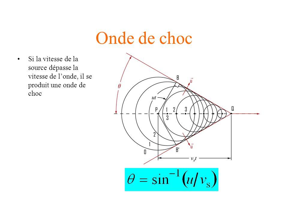 Onde de choc Si la vitesse de la source dépasse la vitesse de londe, il se produit une onde de choc