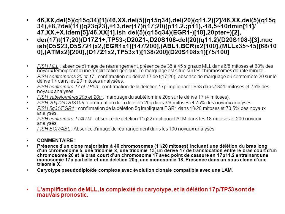 46,XX,del(5)(q15q34)[1]/46,XX,del(5)(q15q34),del(20)(q11.2)[2]/46,XX,del(5)(q15q 34),+8,?del(11)(q23q23),+13,der(17)t(17;20)(p11.2.;p11),-18,5~10dmin[11]/ 47,XX,+X,idem[5]/46,XX[1].ish del(5)(q15q34)(EGR1-)[18],20pter+)[2], der(17)t(17;20)(D17Z1+,TP53-;D20Z1-,D20S108-del(20)(q11.2)(D20S108-)[3].nuc ish(D5S23,D5S721)x2,(EGR1x1)[147/200],(ABL1,BCR)x2[100],(MLLx35~45)[68/10 0],(ATMx2)[200],(D17Z1x2,TP53x1)[138/200](D20S108x1)[75/100] FISH MLL : absence d image de réarrangement, présence de 35 à 45 signaux MLL dans 6/8 mitoses et 68% des noyaux témoignant d une amplification génique.