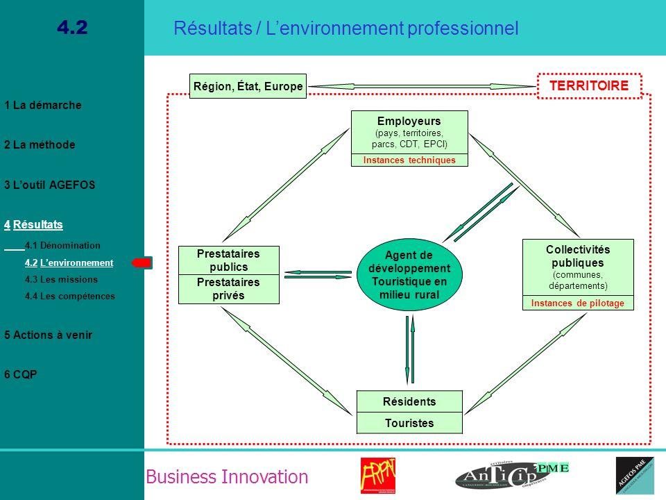 Business Innovation 4.2 Agent de développement Touristique en milieu rural Employeurs (pays, territoires, parcs, CDT, EPCI) Instances techniques Colle