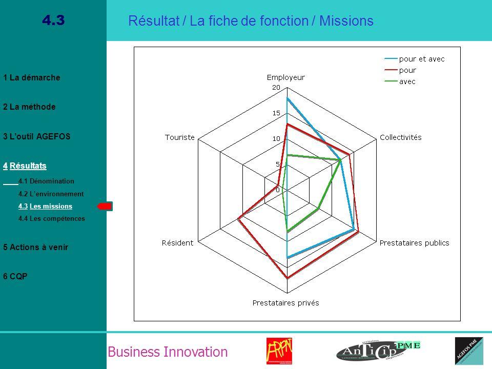 Business Innovation 4.3 Résultat / La fiche de fonction / Missions 1 La démarche 2 La méthode 3 Loutil AGEFOS 4 Résultats 4.1 Dénomination 4.2 Lenviro