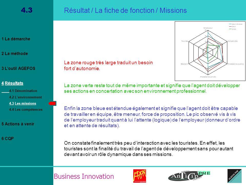 Business Innovation 4.3 Résultat / La fiche de fonction / Missions La zone rouge très large traduit un besoin fort dautonomie. La zone verte reste tou