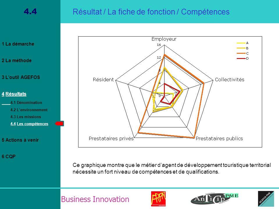 Business Innovation 4.4 Résultat / La fiche de fonction / Compétences Ce graphique montre que le métier dagent de développement touristique territoria