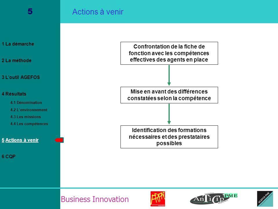 Business Innovation 5 Actions à venir Confrontation de la fiche de fonction avec les compétences effectives des agents en place Identification des for