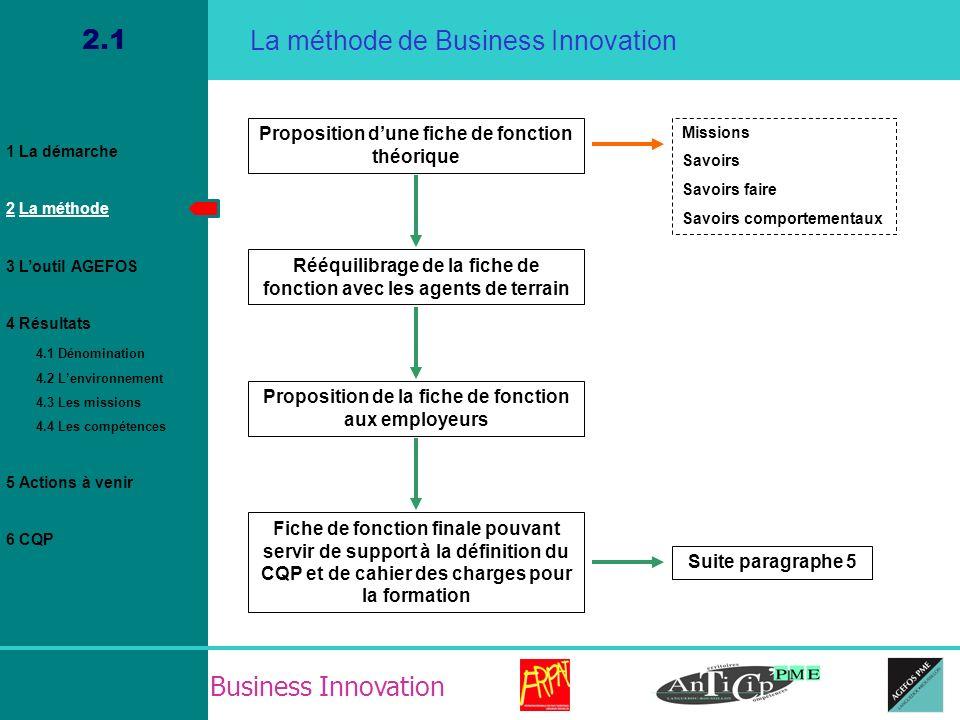 Business Innovation 4.4 Résultat / La fiche de fonction / Savoirs 1 La démarche 2 La méthode 3 Loutil AGEFOS 4 Résultats 4.1 Dénomination 4.2 Lenvironnement 4.3 Les missions 4.4 Les compétences 5 Actions à venir 6 CQP