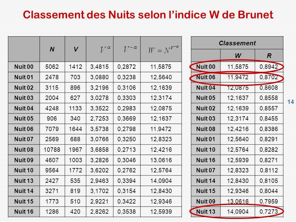 14 Classement des Nuits selon lindice W de Brunet NV Classement WR Nuit 00506214123,48150,287211,5875Nuit 0011,58750,8942 Nuit 0124787033,08800,323812