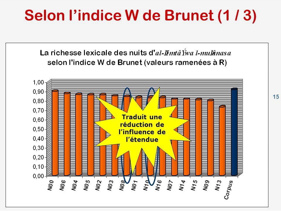 15 Selon lindice W de Brunet (1 / 3) Traduit une réduction de linfluence de létendue