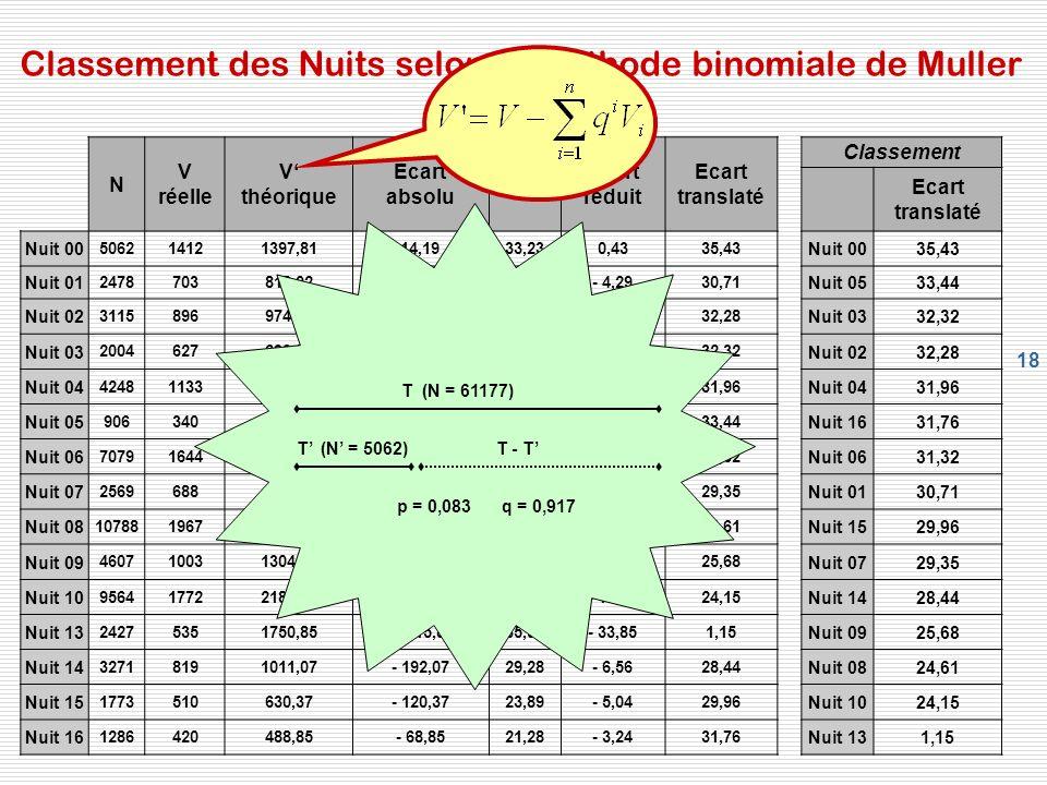 18 Classement des Nuits selon la méthode binomiale de Muller N V réelle V théorique Ecart absolu Ecart réduit Ecart translaté Classement Ecart transla