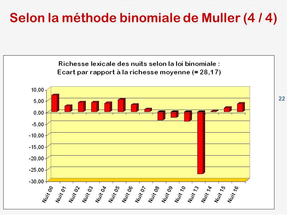 22 Selon la méthode binomiale de Muller (4 / 4)