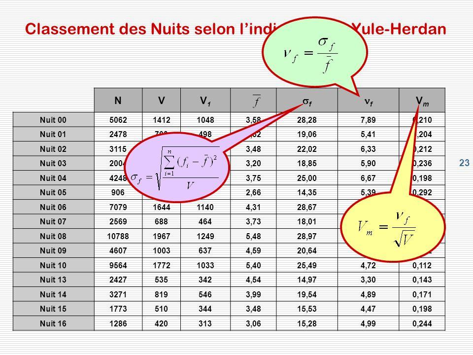 23 Classement des Nuits selon lindice Vm de Yule-Herdan NVV1V1 f f VmVm Nuit 005062141210483,5828,287,890,210 Nuit 0124787034983,5219,065,410,204 Nuit