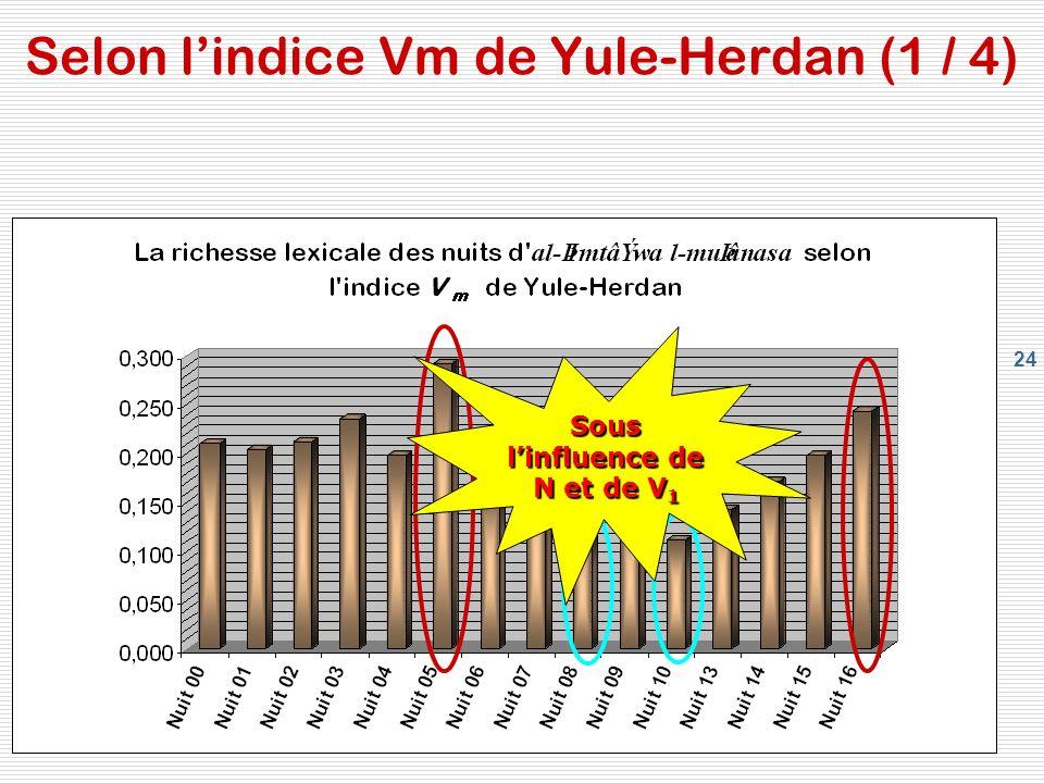 24 Selon lindice Vm de Yule-Herdan (1 / 4) Sous linfluence de N et de V 1