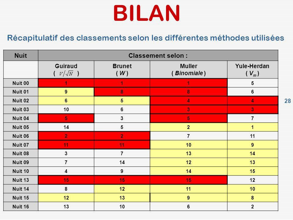 28 BILAN NuitClassement selon : Guiraud ( ) Brunet ( W ) Muller ( Binomiale ) Yule-Herdan ( V m ) Nuit 001115 Nuit 019886 Nuit 026544 Nuit 0310633 Nui