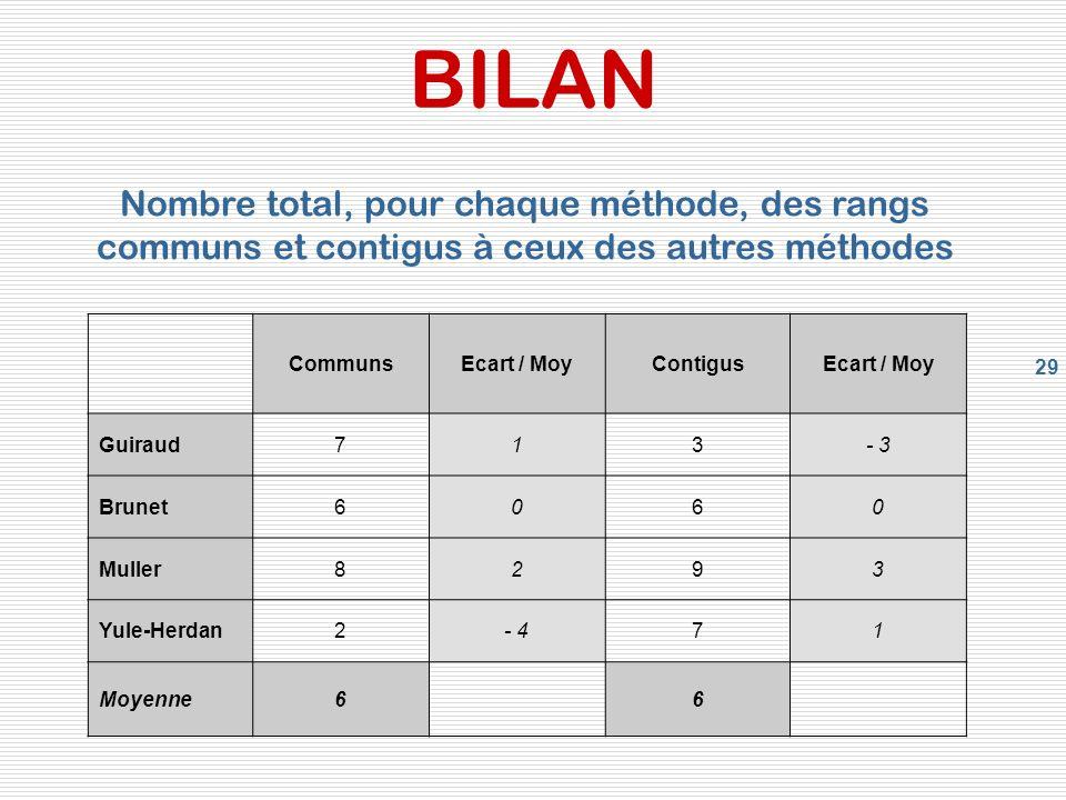 29 BILAN CommunsEcart / MoyContigusEcart / Moy Guiraud713- 3 Brunet6060 Muller8293 Yule-Herdan2- 471 Moyenne66 Nombre total, pour chaque méthode, des