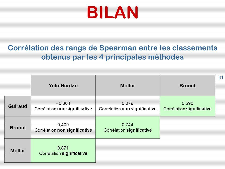 31 BILAN Yule-HerdanMullerBrunet Guiraud - 0,364 Corrélation non significative 0,079 Corrélation non significative 0,590 Corrélation significative Bru