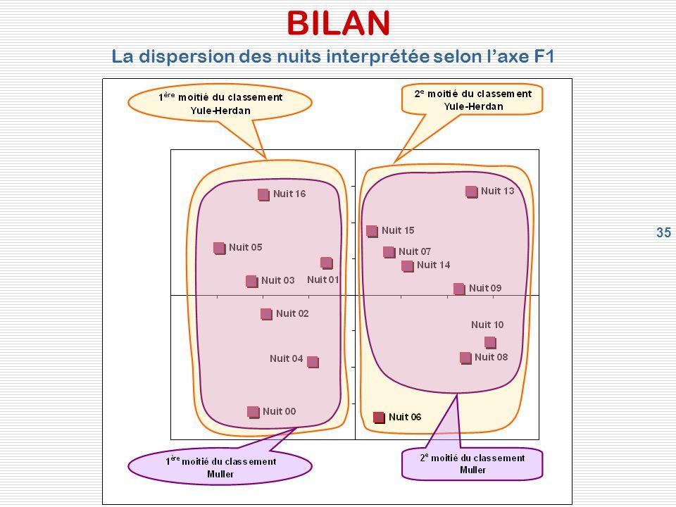 35 BILAN La dispersion des nuits interprétée selon laxe F1