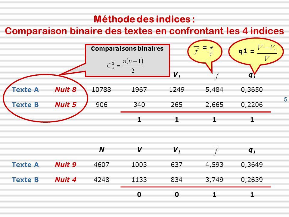5 Méthode des indices : Comparaison binaire des textes en confrontant les 4 indices NVV1V1 q1q1 Texte ANuit 810788196712495,4840,3650 Texte BNuit 5906