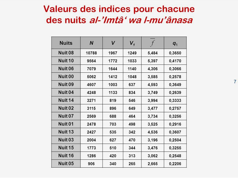 7 Valeurs des indices pour chacune des nuits al-Imtâ wa l-muânasa NuitsNVV1V1 q1q1 Nuit 08 10788196712495,4840,3650 Nuit 10 9564177210335,3970,4170 Nu