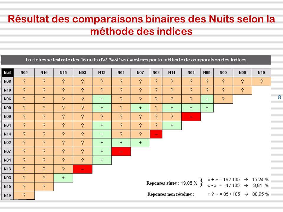 8 Résultat des comparaisons binaires des Nuits selon la méthode des indices