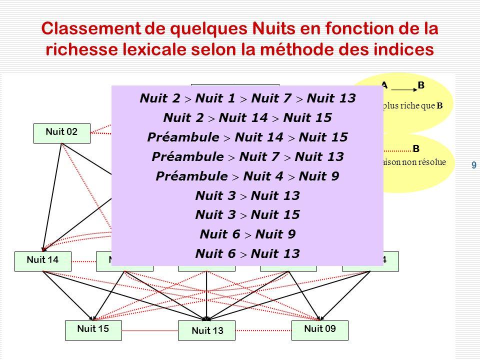 9 Classement de quelques Nuits en fonction de la richesse lexicale selon la méthode des indices Nuit 02 Nuit 01 Préambule Nuit 14Nuit 03 Nuit 07 Nuit