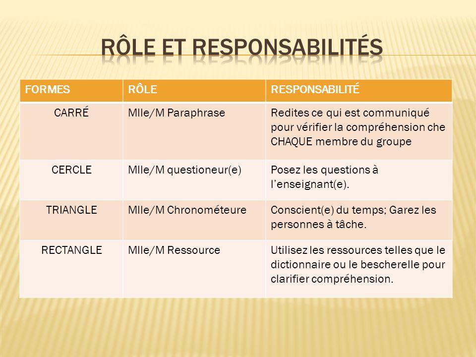 FORMESRÔLERESPONSABILITÉ CARRÉMlle/M ParaphraseRedites ce qui est communiqué pour vérifier la compréhension che CHAQUE membre du groupe CERCLEMlle/M q