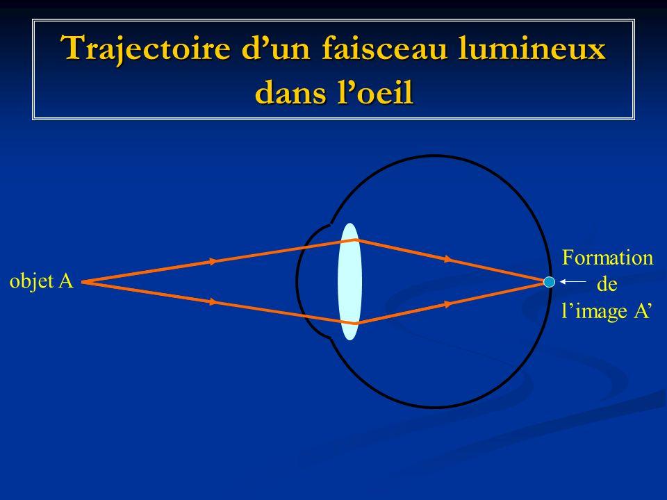 Trajectoire dun faisceau lumineux dans loeil objet A Formation de limage A