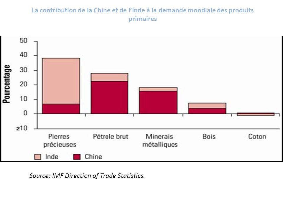 La contribution de la Chine et de lInde à la demande mondiale des produits primaires Source: IMF Direction of Trade Statistics.