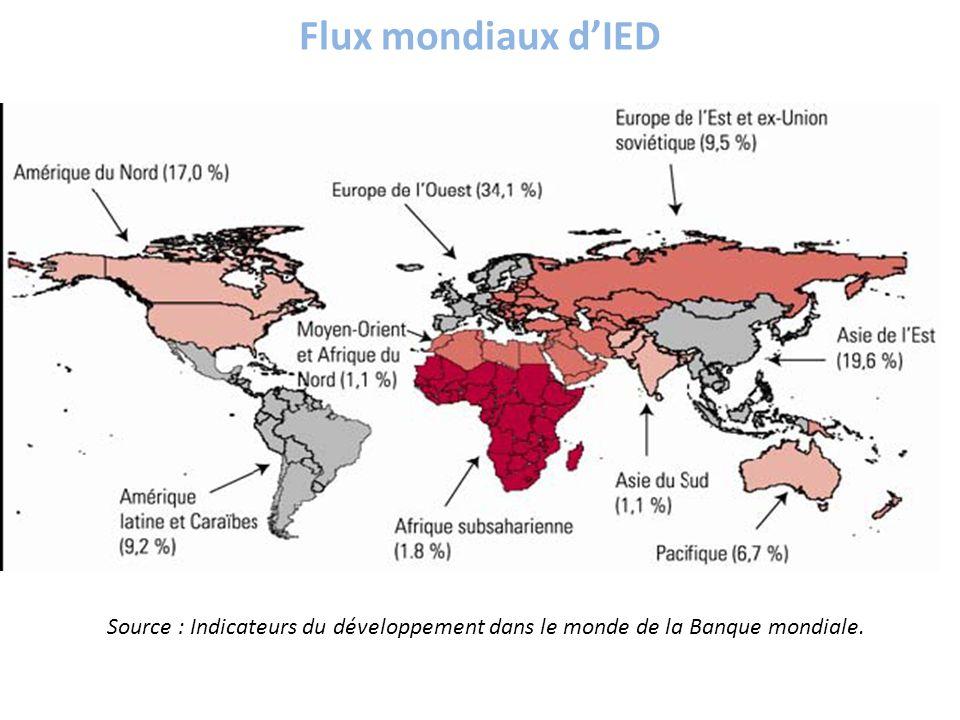 Flux mondiaux dIED Source : Indicateurs du développement dans le monde de la Banque mondiale.
